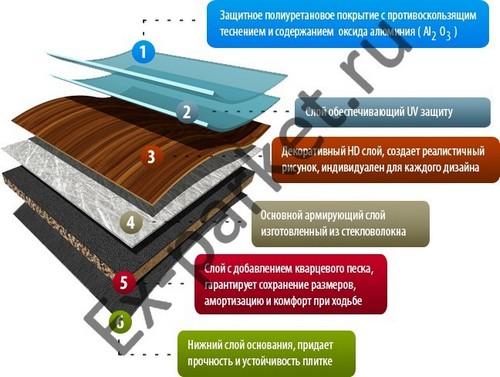 Структура плитки Art Tile