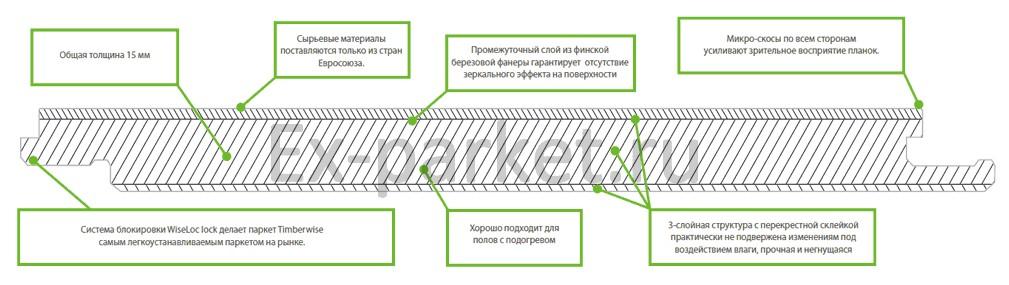 Технические данные паркетной доски Timberwise