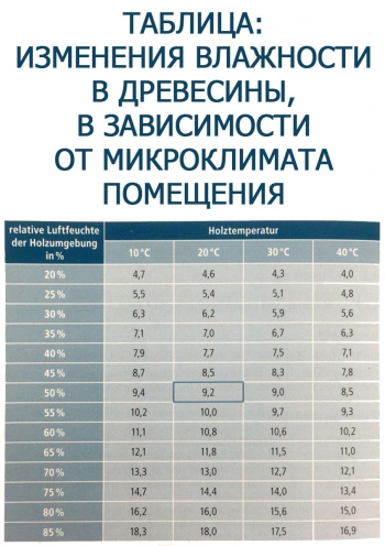 Таблица: изменения влажности в древесины, в зависимости от микроклимата помещения