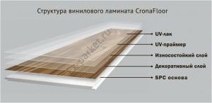 Структура винилового ламината CronaFloor