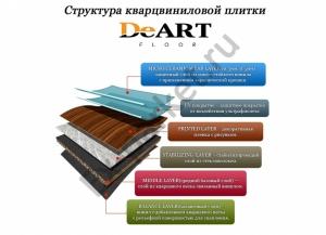 Структура кварцвиниловой плитки DeART Floor